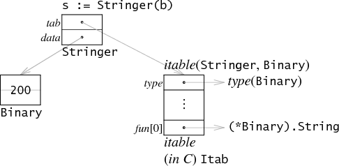 type interface